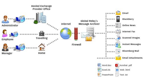 Microsoft Exchange Email Archiving